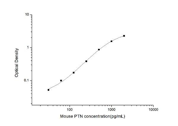 Mouse PTN(Pleiotrophin) ELISA Kit