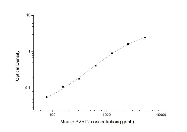 Mouse PVRL2(Poliovirus Receptor Related Protein 2) ELISA Kit
