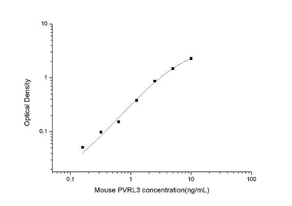 Mouse PVRL3(Poliovirus Receptor Related Protein 3) ELISA Kit
