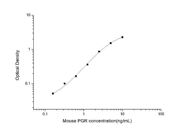 Mouse PGR(Progesterone receptor) ELISA Kit