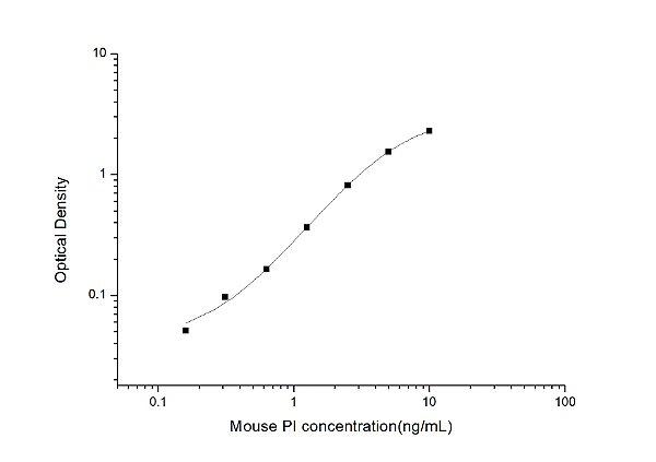 Mouse PI(Proinsulin) ELISA Kit
