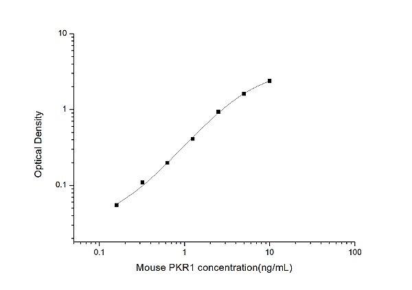 Mouse PKR1(Prokineticin Receptor 1) ELISA Kit
