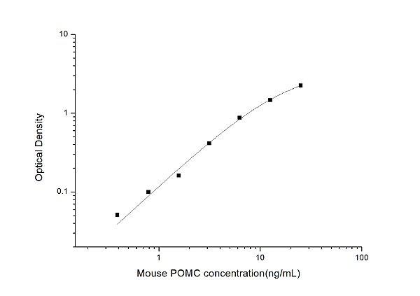 Mouse POMC(Pro-Opiomelanocortin) ELISA Kit