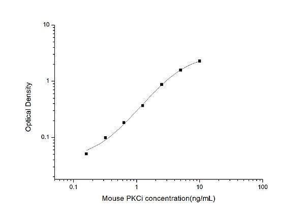 Mouse PKCi(Protein Kinase C Iota) ELISA Kit