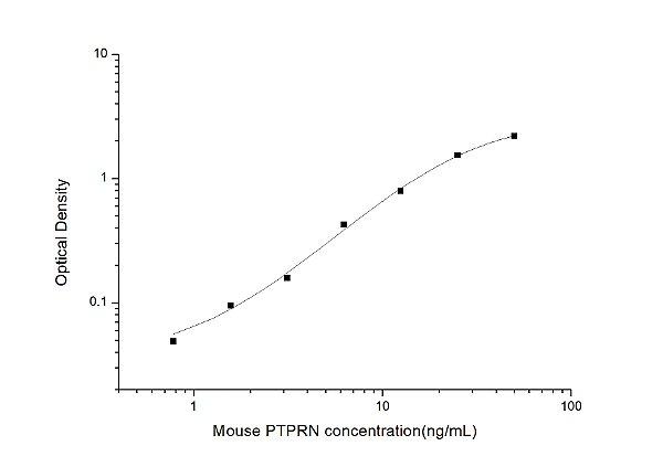 Mouse PTPRN(Protein Tyrosine Phosphatase Receptor Type N) ELISA Kit