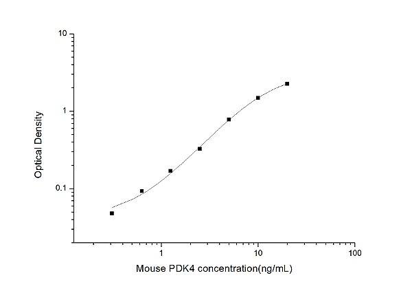 Mouse PDK4(Pyruvate Dehydrogenase Kinase Isozyme 4) ELISA Kit