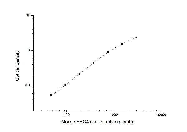 Mouse REG4(Regenerating Islet Derived Protein 4) ELISA Kit