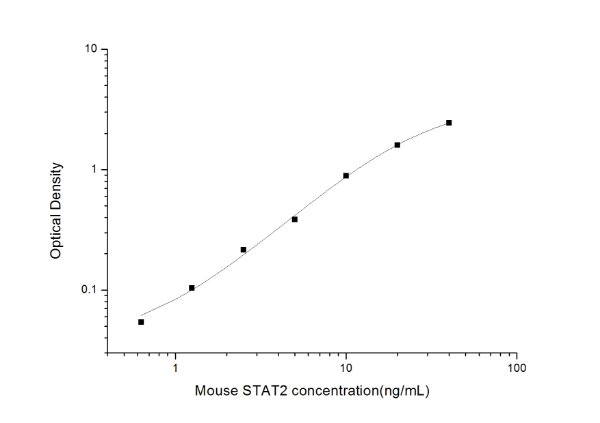 Mouse STAT2(Signal Transducer And Activator Of Transcription 2) ELISA Kit