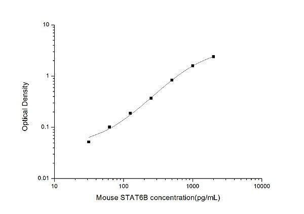 Mouse STAT6B(Signal Transducer and Activator of Transcription 6B) ELISA Kit