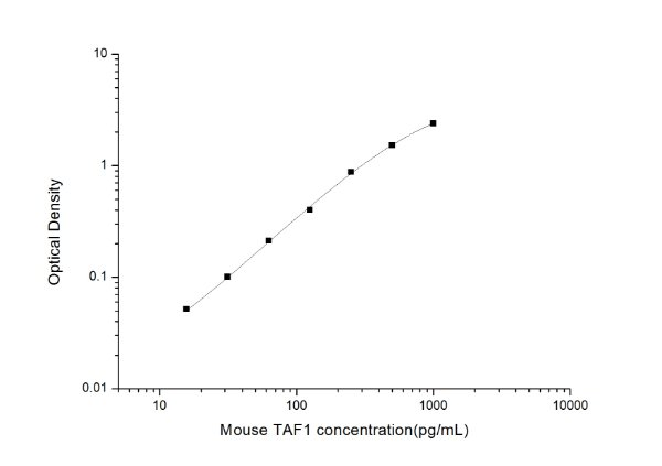 Mouse TAF1(TATA Box Binding Protein Associated Factor 1) ELISA Kit