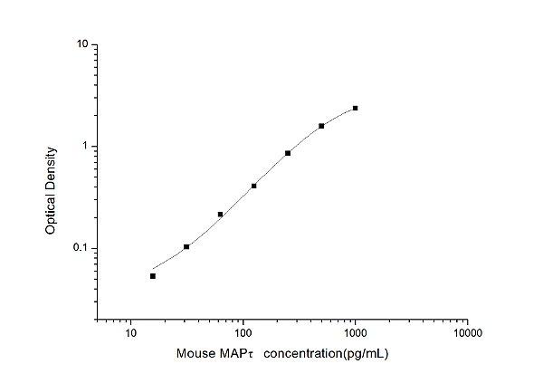 Mouse MAPτ(Microtubule Associated Protein Tau/Tau Protein) ELISA Kit