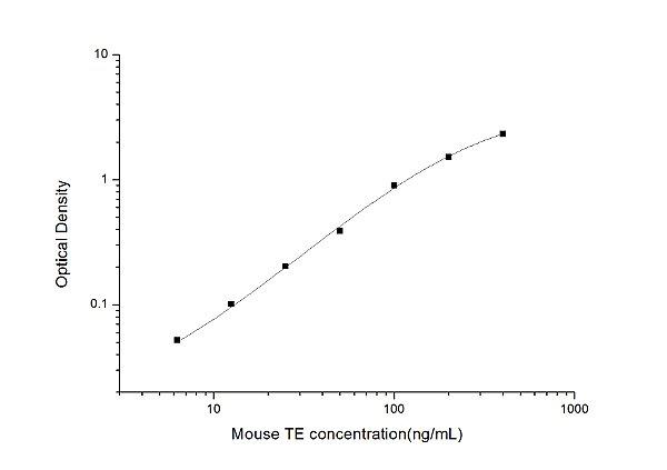 Mouse TE(telomerase) ELISA Kit