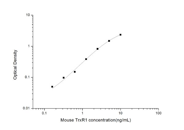 Mouse TrxR1(Thioredoxin Reductase 1) ELISA Kit