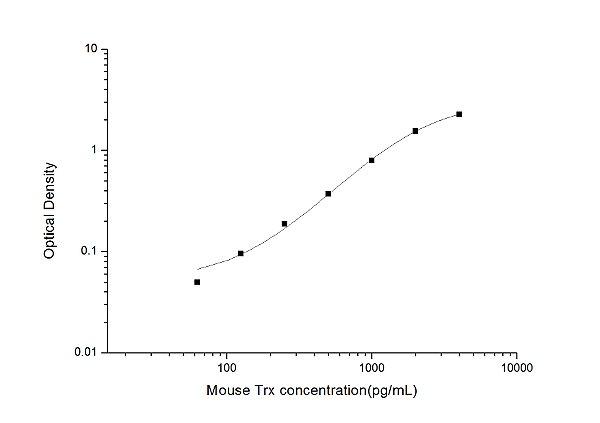 Mouse Trx(Thioredoxin) ELISA Kit