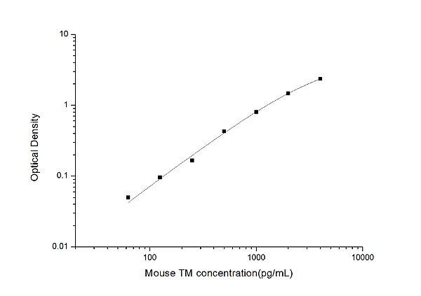 Mouse TM(Thrombomodulin) ELISA Kit