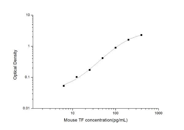 Mouse TF(Tissue factor) ELISA Kit