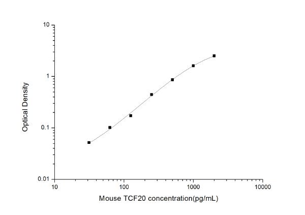 Mouse TCF20(Transcription Factor 20) ELISA Kit