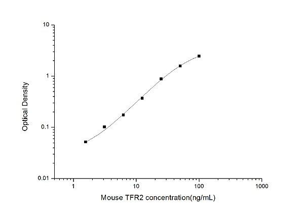 Mouse TFR2(Transferrin Receptor 2) ELISA Kit