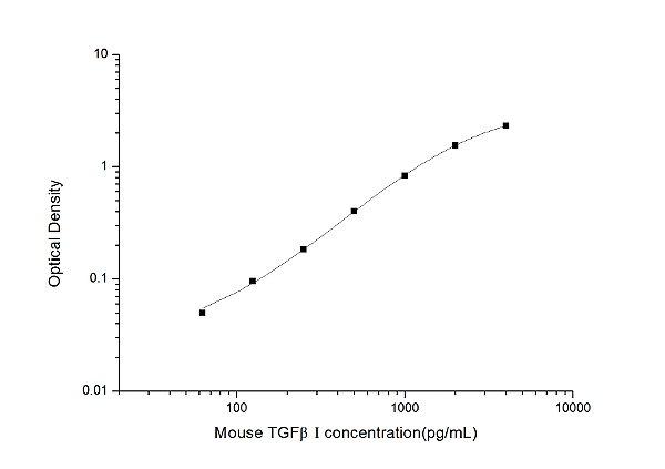 Mouse TGFβI(Transforming Growth Factor Beta Induced) ELISA Kit