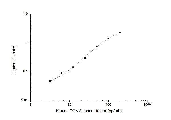 Mouse TGM2(Transglutaminase 2, Tissue) ELISA Kit