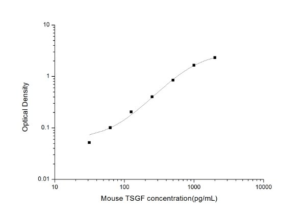 Mouse TSGF(Tumor Specific Growth Factor/Tumor Supplied Group of Factor) ELISA Kit