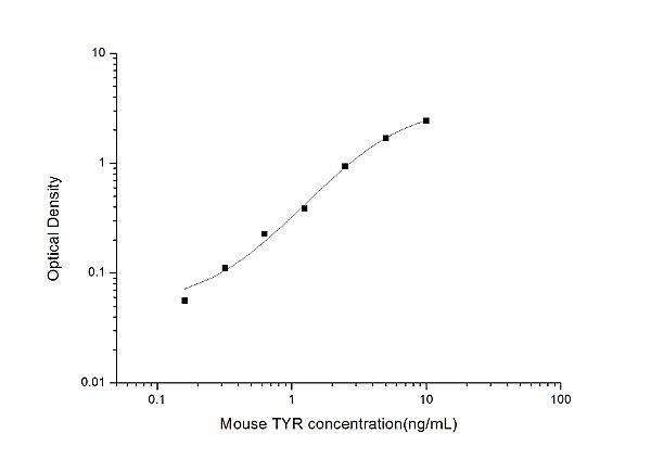 Mouse TYR(Tyrosinase) ELISA Kit