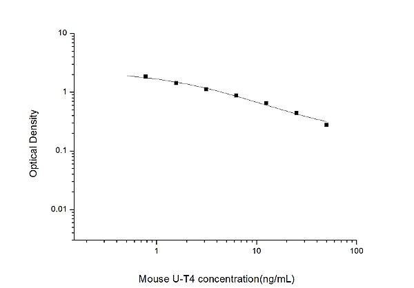 Mouse U-T4(Ultrasensitivity Thyroxine) ELISA Kit