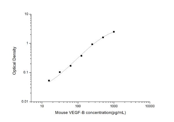 Mouse VEGF-B(Vascular Endothelial cell Growth Factor B) ELISA Kit