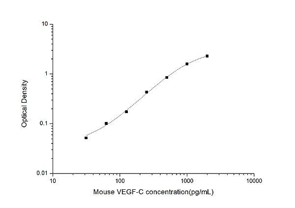 Mouse VEGF-C(Vascular Endothelial Growth Factor C) ELISA Kit