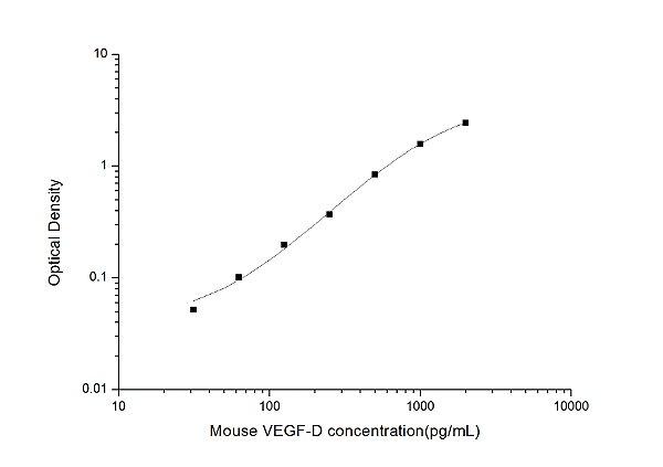 Mouse VEGF-D(Vascular Endothelial Growth Factor D) ELISA Kit