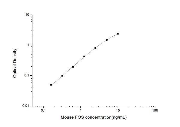 Mouse FOS(V-Fos FBJ Murine Osteosarcoma Viral Oncogene Homolog) ELISA Kit