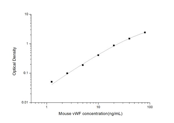 Mouse vWF(von Willebrand Factor) ELISA Kit