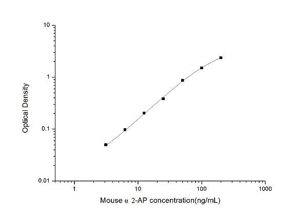 Mouse α2-AP(α2-Antiplasmin) ELISA Kit