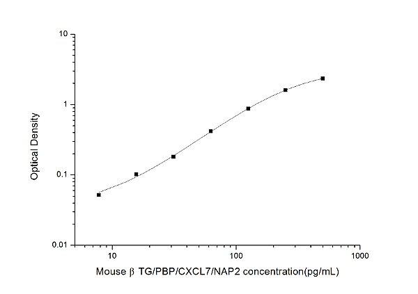 Mouse βTG/PBP/CXCL7/NAP2(Thromboglobulin, Beta) ELISA Kit