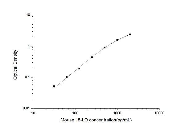 Mouse 15-LO(Arachidonate 15-Lipoxygenase) ELISA Kit