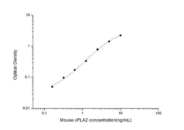 Mouse cPLA2(Cytosolic Phospholipase A2) ELISA Kit
