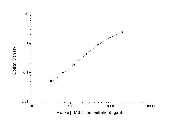 Mouse βMSH(beta-Melanocyte Stimulating Hormone) ELISA Kit
