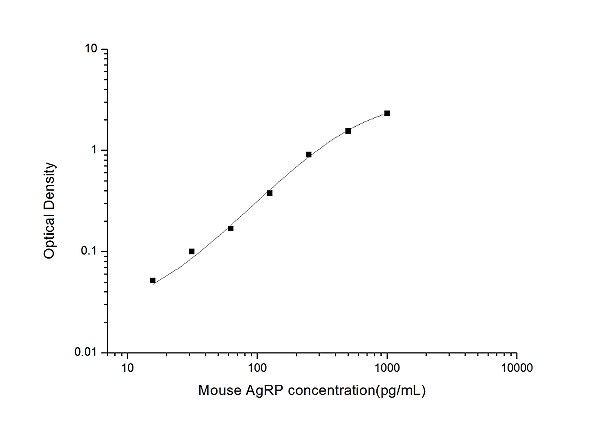 Mouse AgRP(Agouti Related Protein) ELISA Kit
