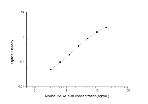 Mouse PACAP-38(Pituitary Adenylate Cyclase Activating Polypeptide 38) ELISA Kit