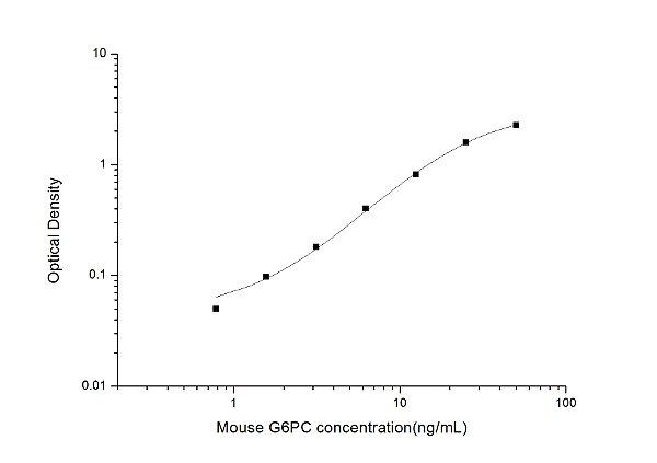 Mouse G6PC(Glucose-6-Phosphatase, Catalytic) ELISA Kit