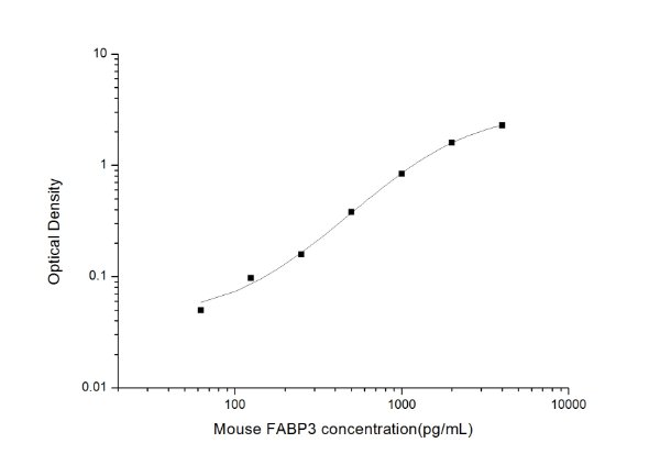 Mouse FABP3(Fatty Acid Binding Protein 3, Muscle and Heart) ELISA Kit