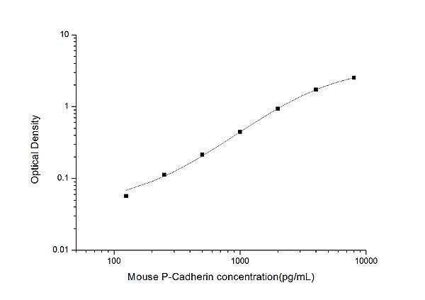 Mouse P-Cadherin(Cadherin, Placental) ELISA Kit