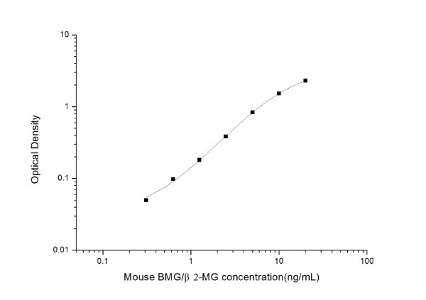 Mouse BMG/β2-MG(Beta-2-Microglobulin) ELISA Kit
