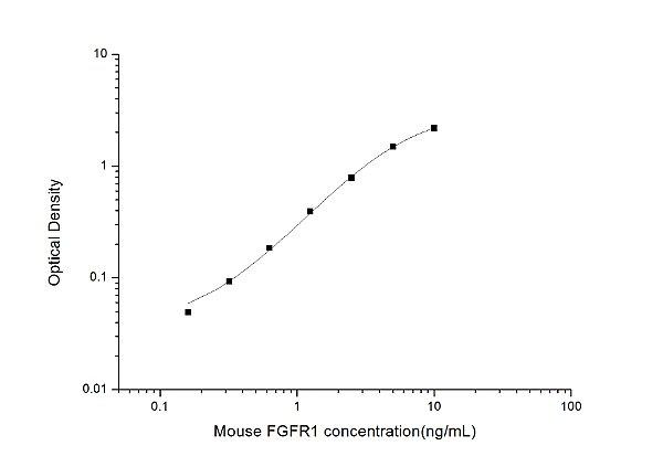 Mouse FGFR1(Fibroblast Growth Factor Receptor 1) ELISA Kit