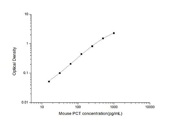 Mouse PCT(Procalcitonin) ELISA Kit