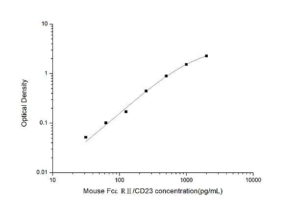 Mouse FcεRⅡ/CD23(Receptor Ⅱ for the Fc Region of Immunoglobulin E) ELISA Kit