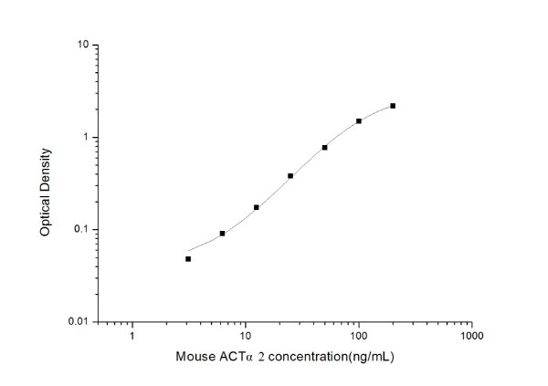 Mouse ACTα2(Actin Alpha 2, Smooth Muscle) ELISA Kit