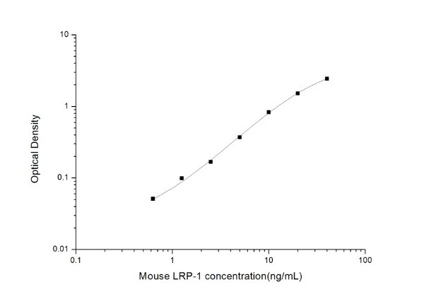 Mouse LRP-1(Low-Density Lipoprotein-Receptor-Related Protein 1) ELISA Kit