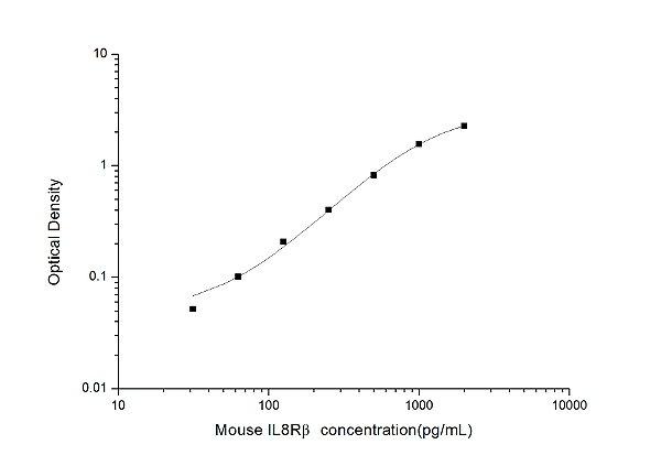 Mouse IL8Rβ(Interleukin 8 Receptor Beta) ELISA Kit
