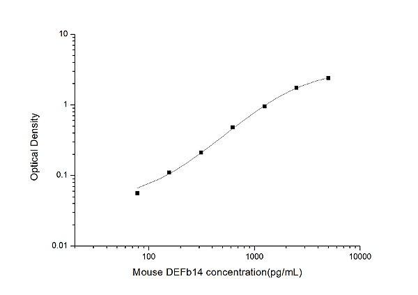 Mouse DEFb14(beta-defensin 14) ELISA Kit